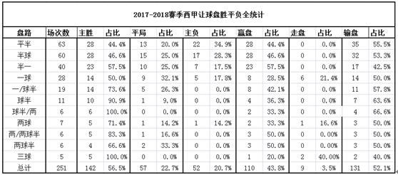 西甲上赛季盘路统计:让球盘中输盘比例更高