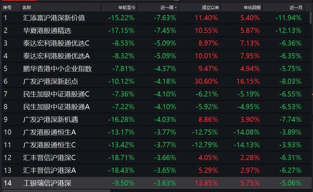 港股主题基金表现惨淡 汇添富基金霸屏跌幅榜