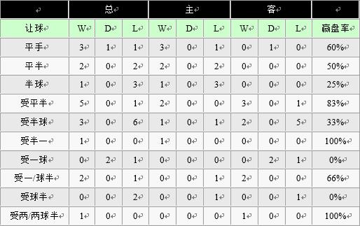 西甲前瞻:莱加内斯倒数第四 球队大换血难奏效
