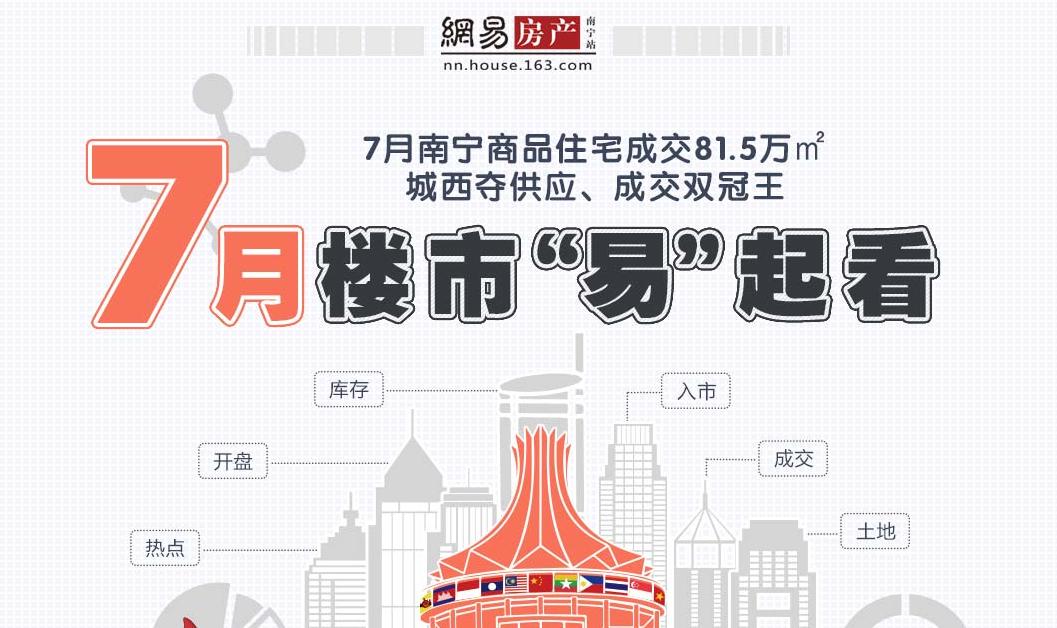 7月南宁商品住宅成交81.5万㎡ 城西夺供应、成?