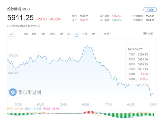 铜价跌入熊市 澳大利亚生产商依然看好铜市预期