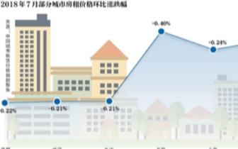 谁推高了房租?