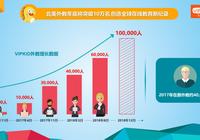 VIPKID发布北美外教大数据报告:年底外教数量将突破10万名