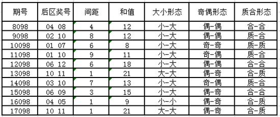 独家-大乐透第18098期历史同期号码走势分析