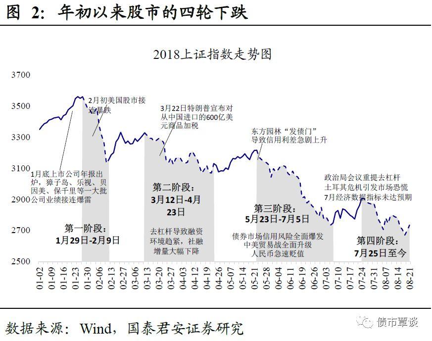 国泰君安:当前的股市就是年初的债市
