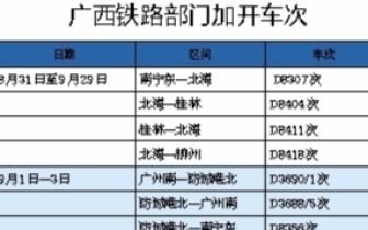 广西将迎来暑期返程高峰  增开重联动车24对