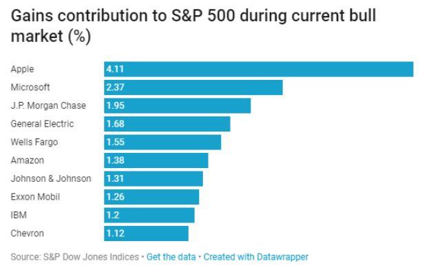 美股史上最长牛市:九年涨3.2倍 特朗普贡献仅8%
