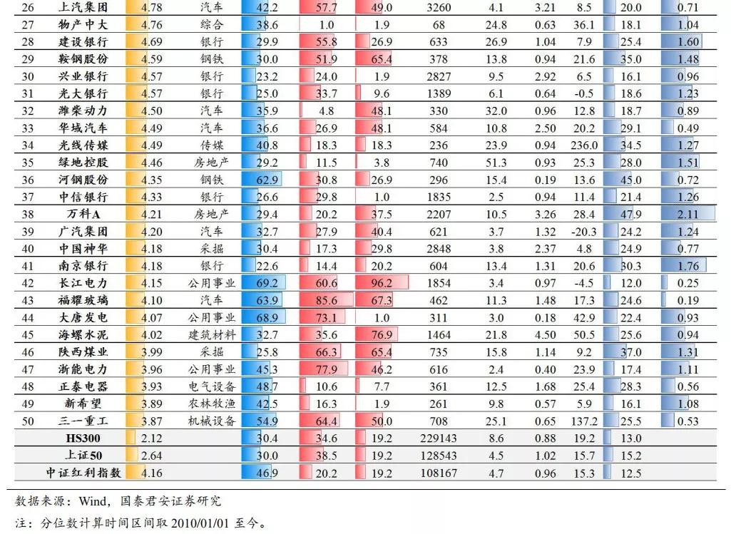 国泰君安:高股息策略进入配置买入区间