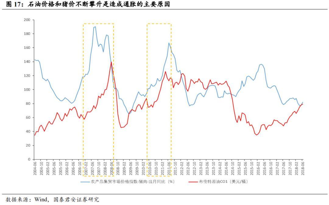 国泰君安李少君谈滞胀:预期的陷阱 配置的应对