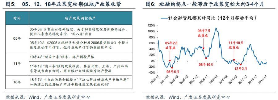 """广发策略:政策底""""已夯实但""""市场底""""仍在形成中"""