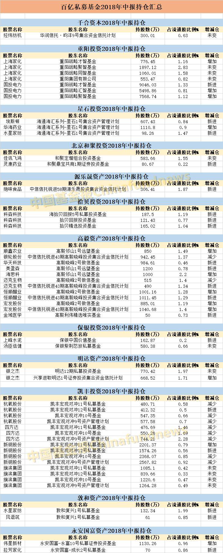 私募大佬建仓股曝光:淡水泉重阳全在(附名单)