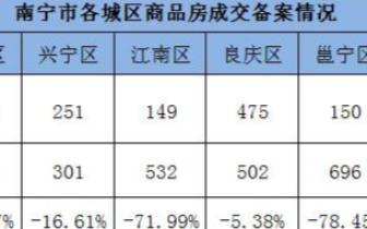 上周南宁商品房成交量大跌 仅1724套环比下降39%