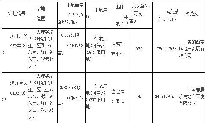 大理经开区满江片区CXQ2018-21号、CXQ2018-22地块拍卖