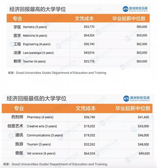 澳大学毕业生平均起薪56000澳元 远超学费成本