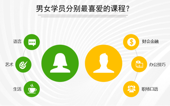 团市委联合沪江发布上海青年互联网学习报告  勾勒新青年人形象