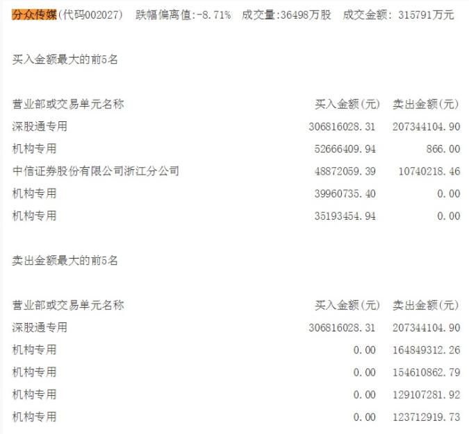 分众传媒大跌9.23% 深股通买入3.07亿并卖出2.07亿