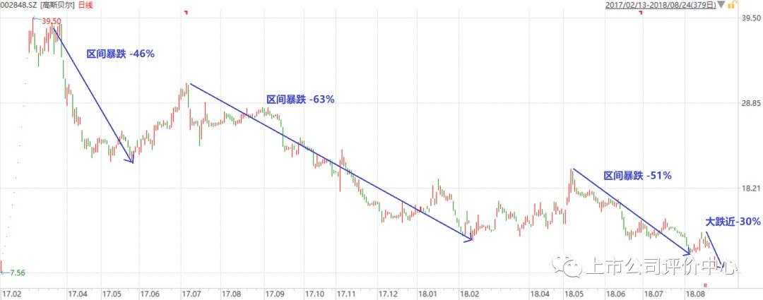 次新股高斯贝尔之破发:涉嫌违法被查 股价下跌80%
