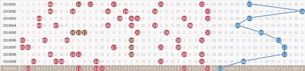 双色球第18101期开奖详情:头奖5注786万元 奖池10.62亿
