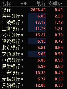 快讯:银行股早盘活跃 常熟银行涨超2%