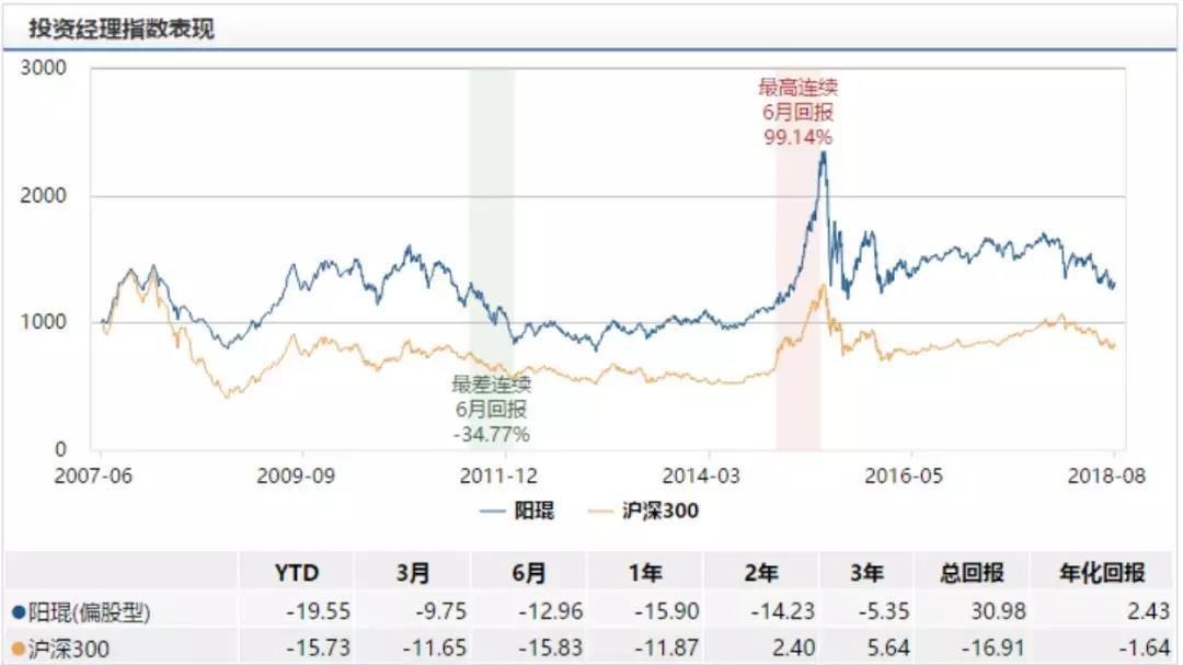 华夏盛世精选基金:8年半亏掉12亿管理费收了8亿