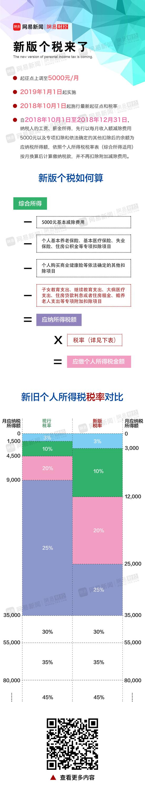 新版个税来了 减税向中低收入倾斜