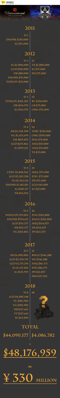 吓人的数字!中国战队在历届TI和LOL总决赛一共拿了多少奖金?