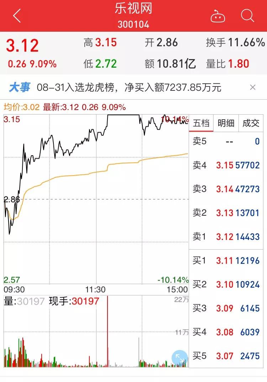 马化腾刘强东联手 乐视网9天4涨停 现被重点监控