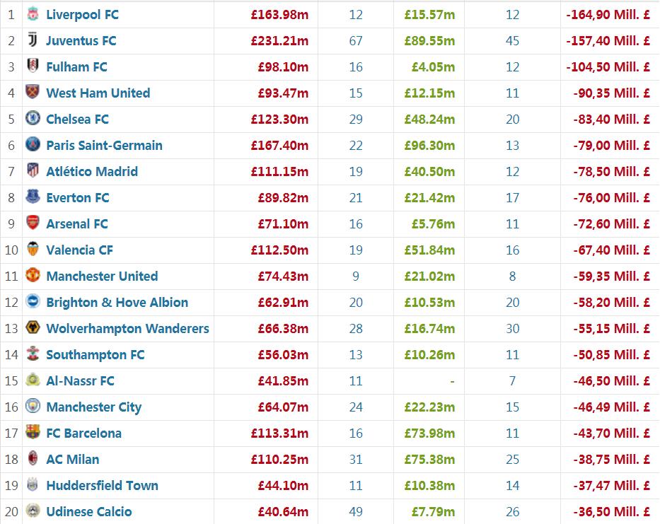 今夏转会净投入排行:利物浦第1 皇马不如英冠队