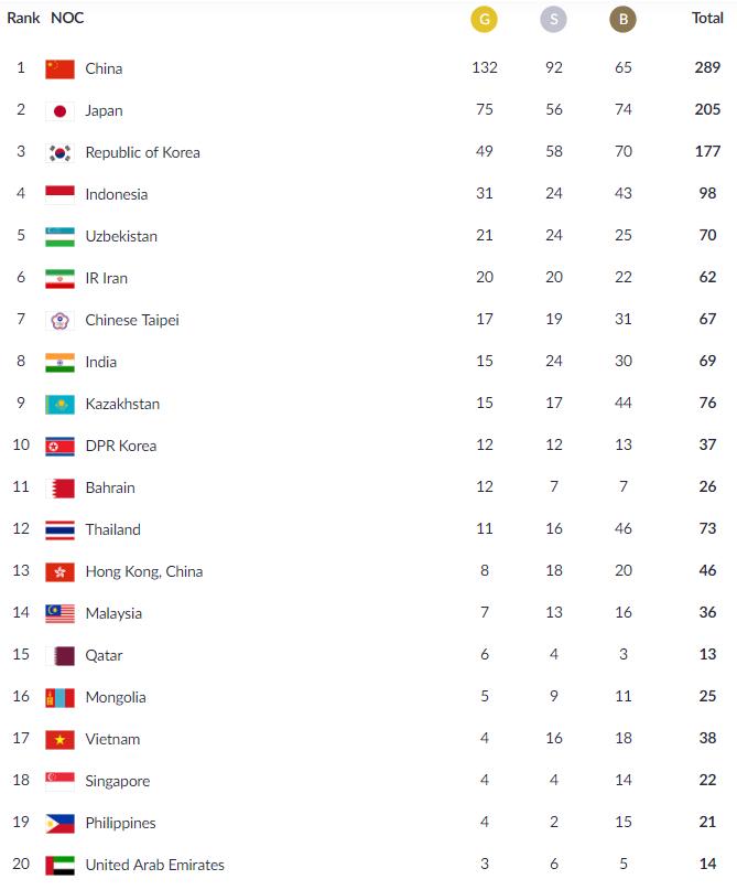 2018雅加达亚运会奖牌榜