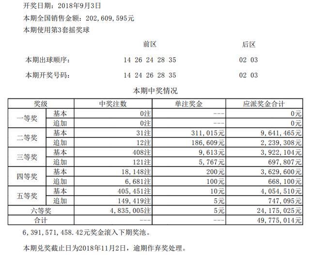 大乐透第18103期开奖详情:头奖0注 奖池63.91亿元