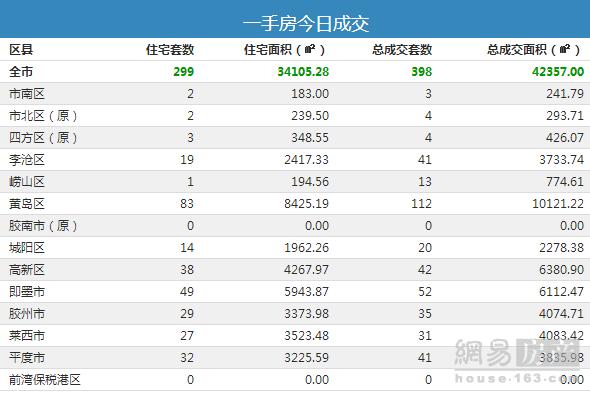 9月4日青岛市新房总成交398套