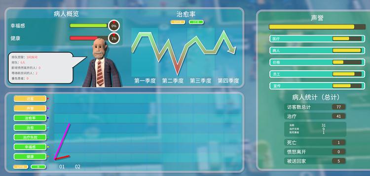 游戏有非常详细的各种情况概览