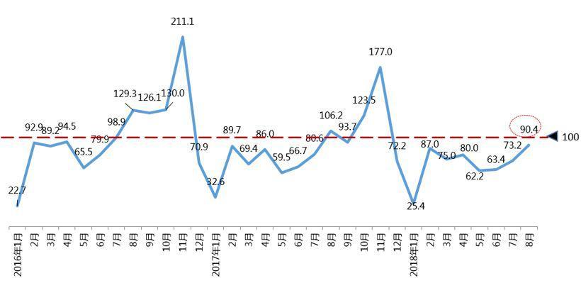 8月经销商库存指数超警戒线 预计9月销量回暖