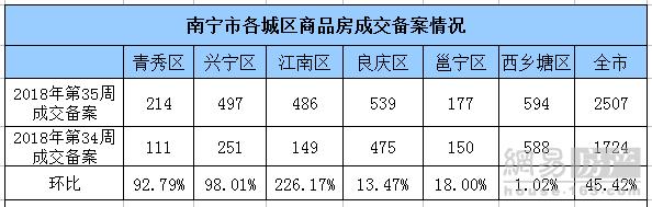 上周南宁商品房成交2507套 城西销冠江南暴涨226%