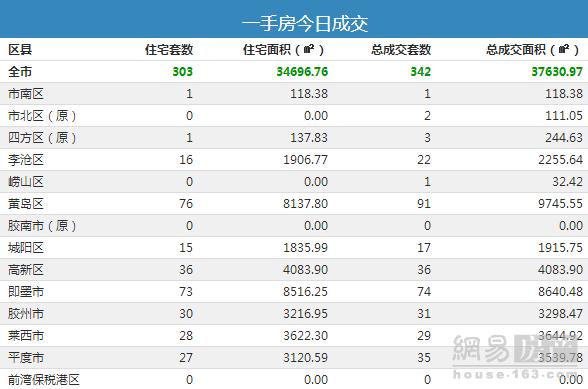 9月5日青岛市新房总成交342套