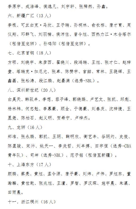 CBA公示注册名单 共311人无睢冉 小丁沙拉木延期