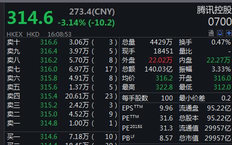 腾讯控股跌至一年新低 市值不足30000亿港元