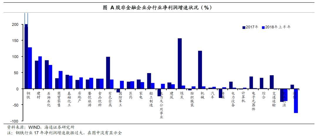 海通证券姜超:盈利现金流弱化 民企杠杆率走高