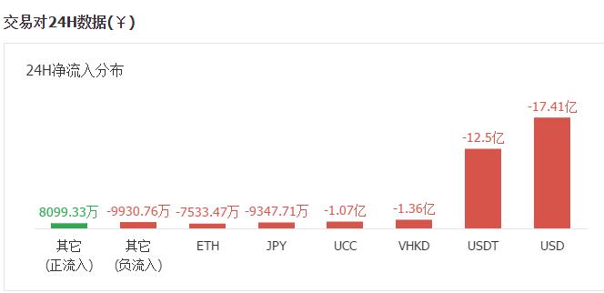 数字货币暴跌:利空再袭 比特币面临周线考验