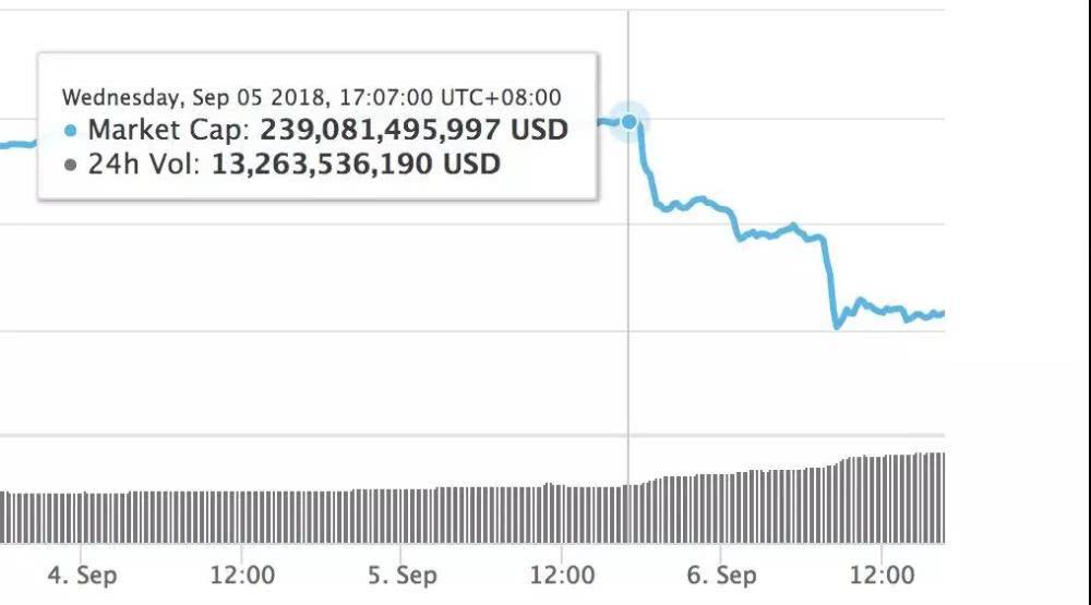 24小时暴击,全球加密货币总市值滑坡15%
