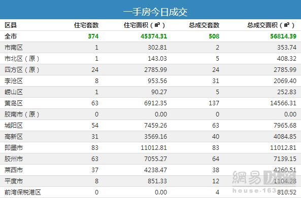 9月7日青岛市新房总成交508套