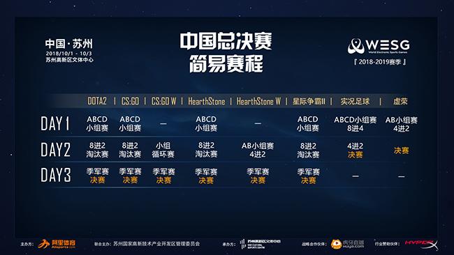 WESG2018中国总决赛赛程指南:TIME获邀参战