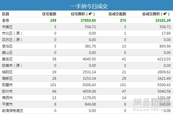 9月9日青岛市新房总成交278套