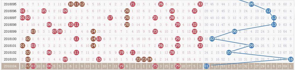 双色球第18105期:头奖井喷17注625万 奖池11亿