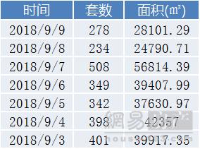 青岛楼市上周成交2510套 金九遇冷环比跌近2成