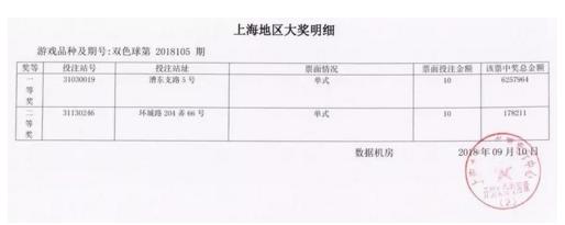 上海彩民击中双色球625万 他可能只花了10元钱