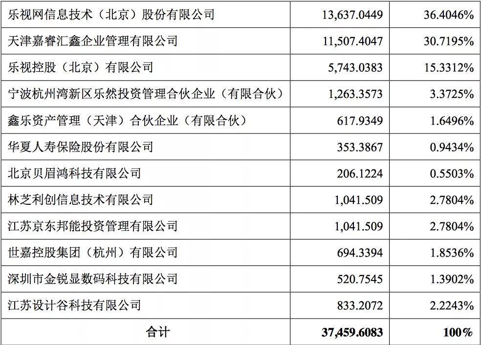 乐视电视公司打折:最高估值270亿 拍卖起价仅18亿