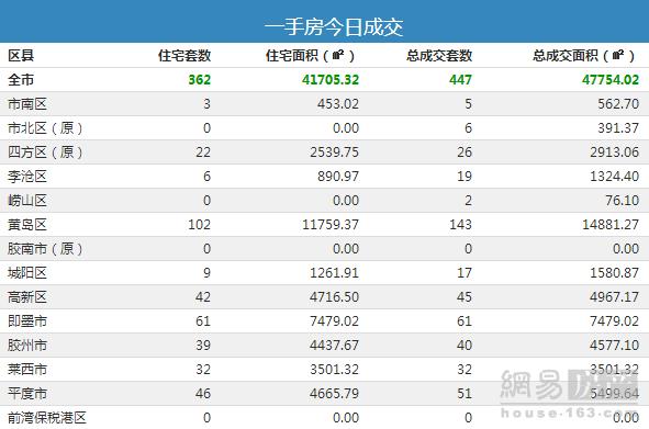 9月10日青岛市新房总成交447套
