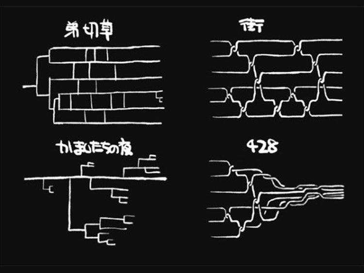 网友shigatake画的Chunsoft四点代表作(弟切草、恐怖惊魂夜、街、428)的剧情线示意图(感谢知乎大V书记)