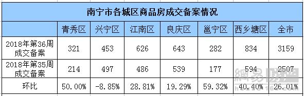"""""""金九""""开局升温 上周南宁商品房成交3159套环涨26%"""